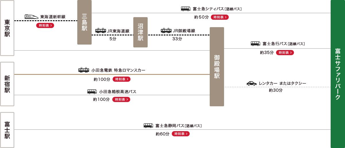 各駅からの経路図
