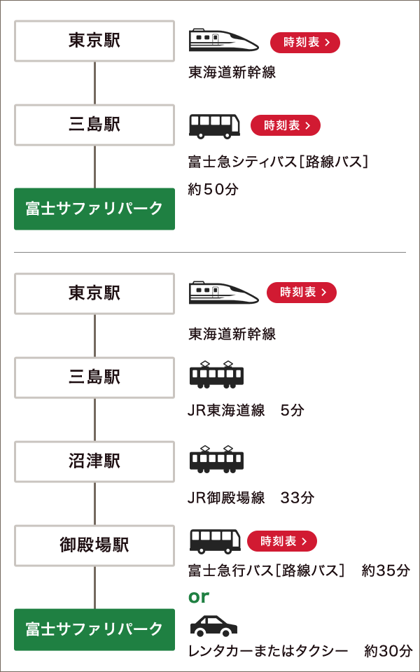 東京駅からの経路図