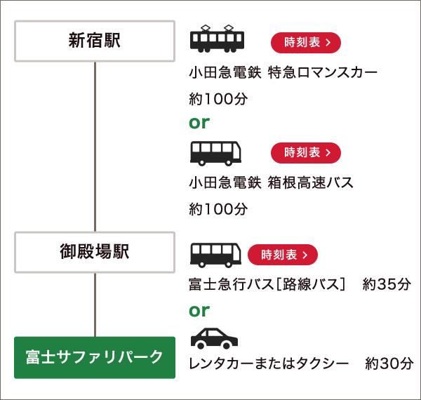 新宿駅からの経路図